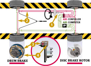 Brake Service & Systems Repair Services