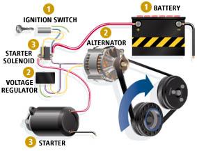Batteries Maintenance Services