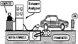 Emissions Control Testing