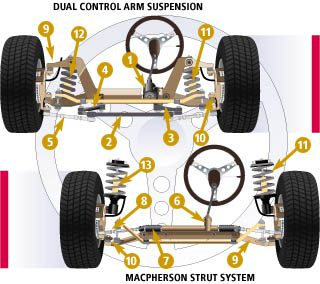 Shocks and Struts Repair